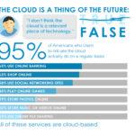 True or False: 10 Common Beliefs about Cloud Computing Part 1