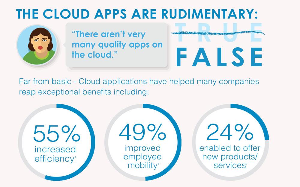 the-cloud-apps-rudimentary